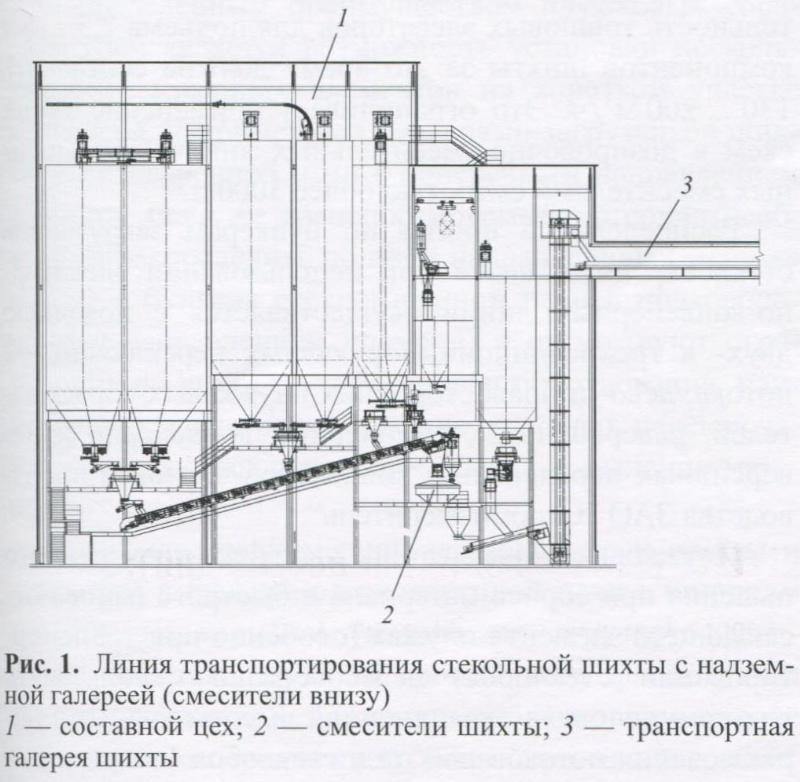 Особенности проектирования