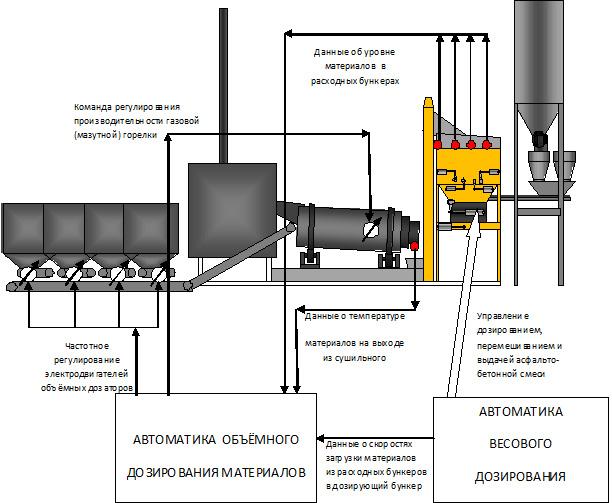 Асфальтосмесительные установки